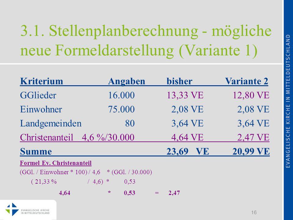 16 KriteriumAngabenbisherVariante 2 GGlieder16.00013,33 VE 12,80 VE Einwohner75.000 2,08 VE 2,08 VE Landgemeinden 80 3,64 VE 3,64 VE Christenanteil 4,