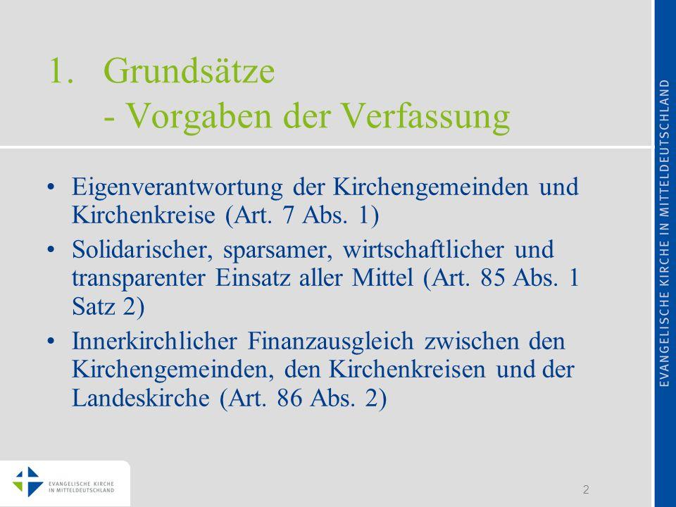 2 1.Grundsätze - Vorgaben der Verfassung Eigenverantwortung der Kirchengemeinden und Kirchenkreise (Art. 7 Abs. 1) Solidarischer, sparsamer, wirtschaf