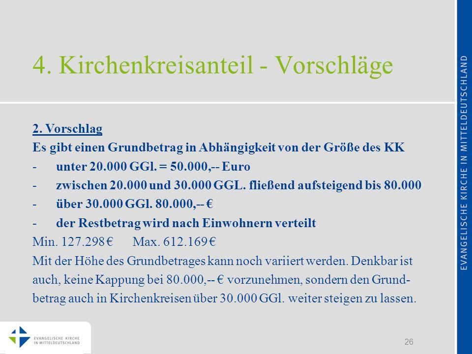 26 4. Kirchenkreisanteil - Vorschläge 2. Vorschlag Es gibt einen Grundbetrag in Abhängigkeit von der Größe des KK -unter 20.000 GGl. = 50.000,-- Euro