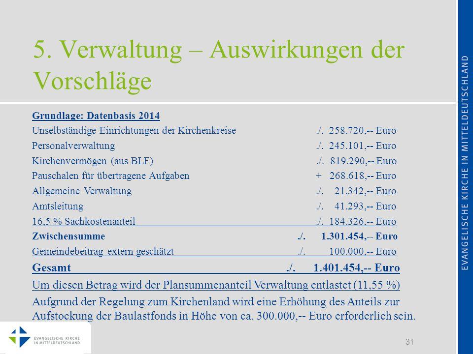 31 5. Verwaltung – Auswirkungen der Vorschläge Grundlage: Datenbasis 2014 Unselbständige Einrichtungen der Kirchenkreise./. 258.720,-- Euro Personalve