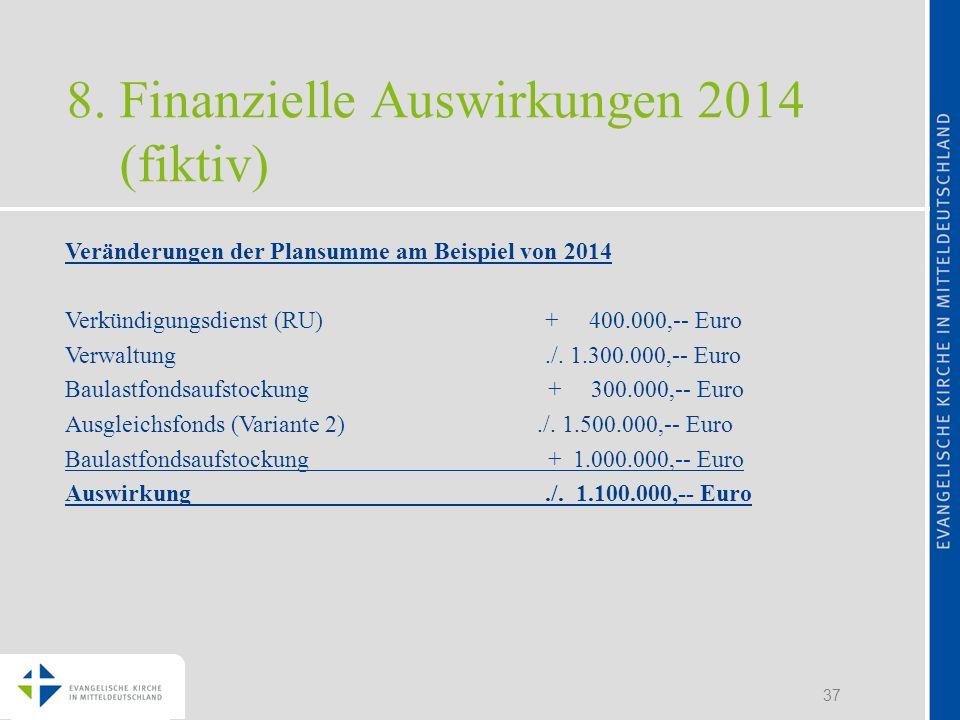 37 8. Finanzielle Auswirkungen 2014 (fiktiv) Veränderungen der Plansumme am Beispiel von 2014 Verkündigungsdienst (RU) + 400.000,-- Euro Verwaltung./.