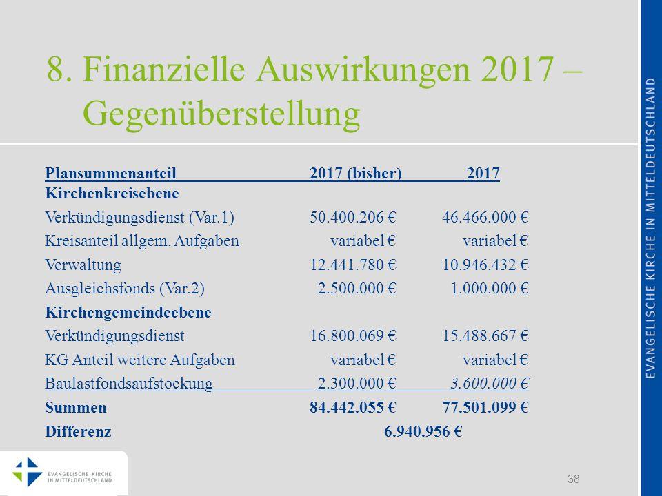 38 8. Finanzielle Auswirkungen 2017 – Gegenüberstellung Plansummenanteil2017 (bisher) 2017 Kirchenkreisebene Verkündigungsdienst (Var.1) 50.400.206 46