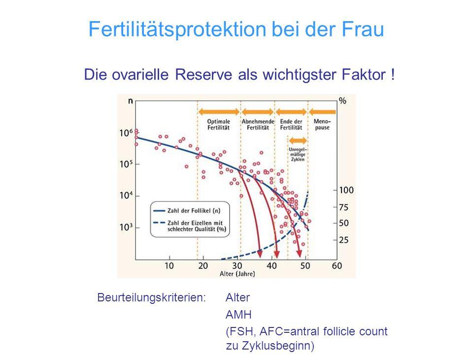 Fertilitätsprotektion bei der Frau Die ovarielle Reserve als wichtigster Faktor ! Beurteilungskriterien: Alter AMH (FSH, AFC=antral follicle count zu