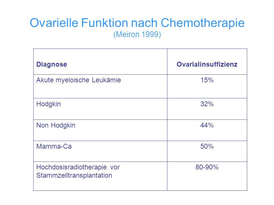 Ovarielle Funktion nach Chemotherapie (Meiron 1999) DiagnoseOvarialinsuffizienz Akute myeloische Leukämie15% Hodgkin32% Non Hodgkin44% Mamma-Ca50% Hoc