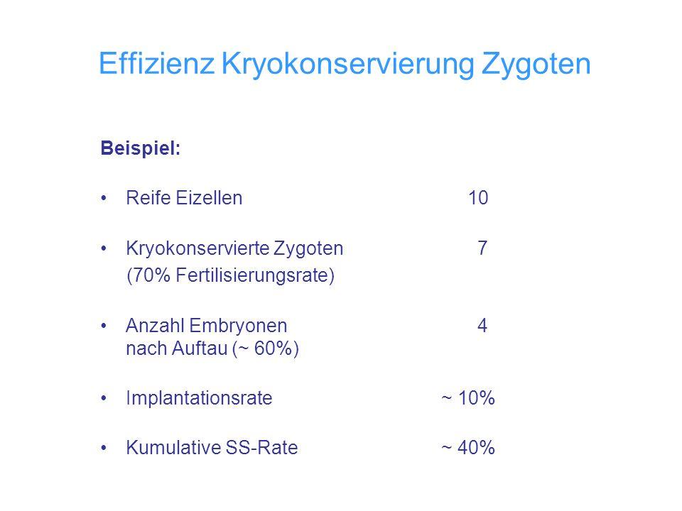 Effizienz Kryokonservierung Zygoten Beispiel: Reife Eizellen 10 Kryokonservierte Zygoten 7 (70% Fertilisierungsrate) Anzahl Embryonen 4 nach Auftau (~