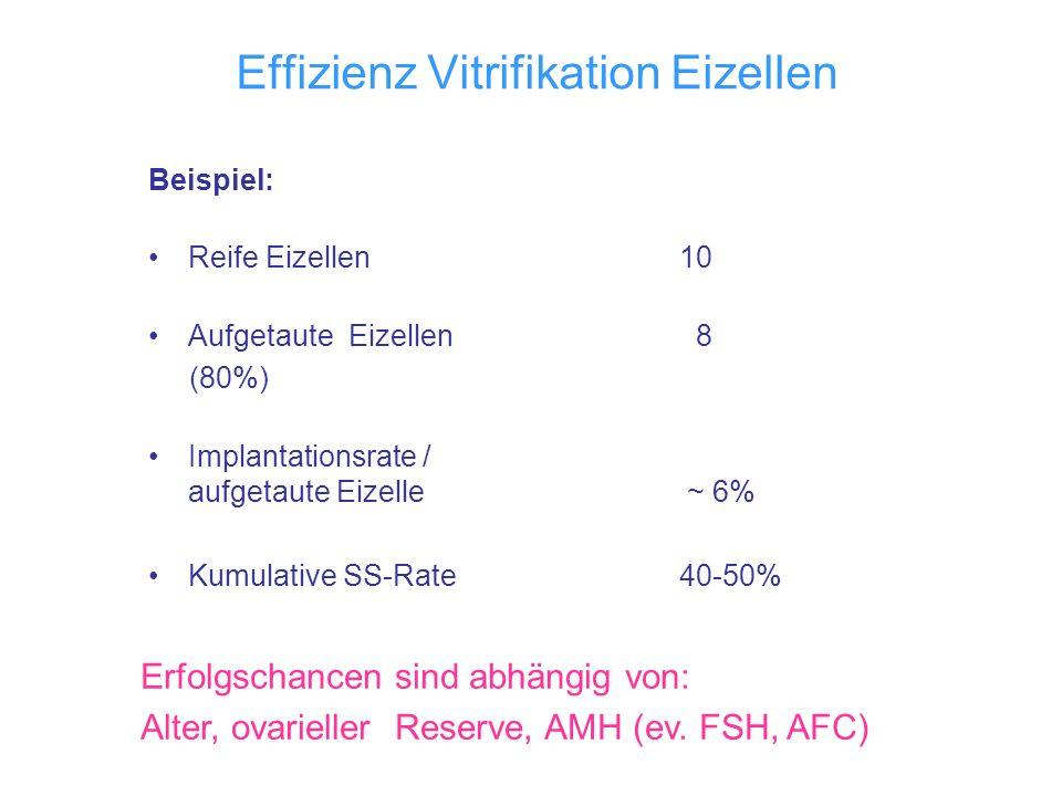 Effizienz Vitrifikation Eizellen Beispiel: Reife Eizellen 10 Aufgetaute Eizellen 8 (80%) Implantationsrate / aufgetaute Eizelle ~ 6% Kumulative SS-Rat