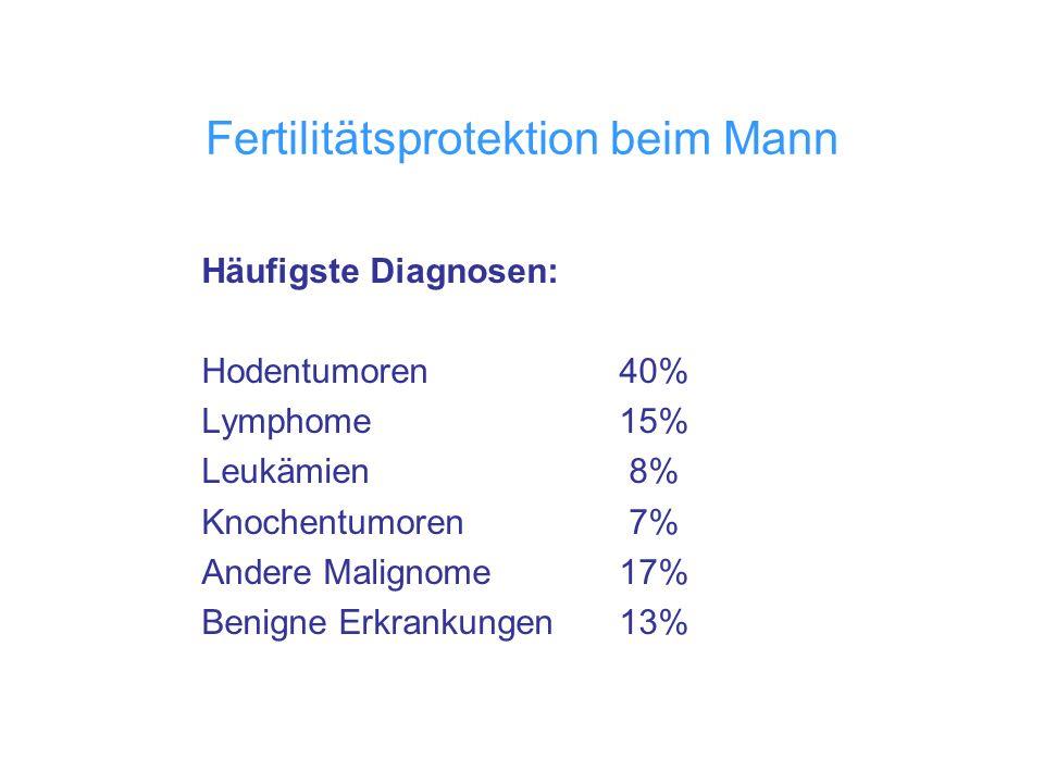 Fertilitätsprotektion beim Mann Häufigste Diagnosen: Hodentumoren40% Lymphome15% Leukämien 8% Knochentumoren 7% Andere Malignome17% Benigne Erkrankung