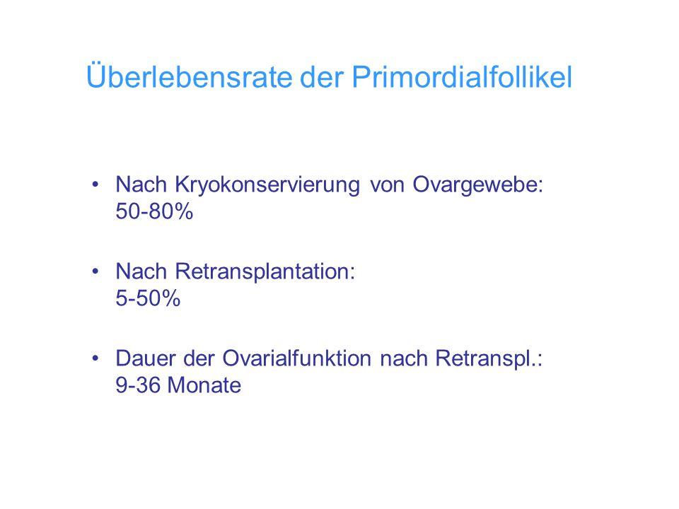 Überlebensrate der Primordialfollikel Nach Kryokonservierung von Ovargewebe: 50-80% Nach Retransplantation: 5-50% Dauer der Ovarialfunktion nach Retra