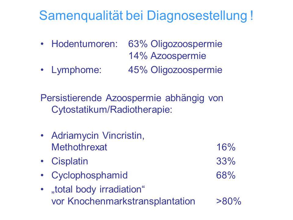 Samenqualität bei Diagnosestellung ! Hodentumoren:63% Oligozoospermie 14% Azoospermie Lymphome: 45% Oligozoospermie Persistierende Azoospermie abhängi