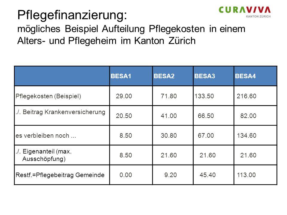 Pflegefinanzierung: mögliches Beispiel Aufteilung Pflegekosten in einem Alters- und Pflegeheim im Kanton Zürich BESA1BESA2BESA3BESA4 Pflegekosten (Bei