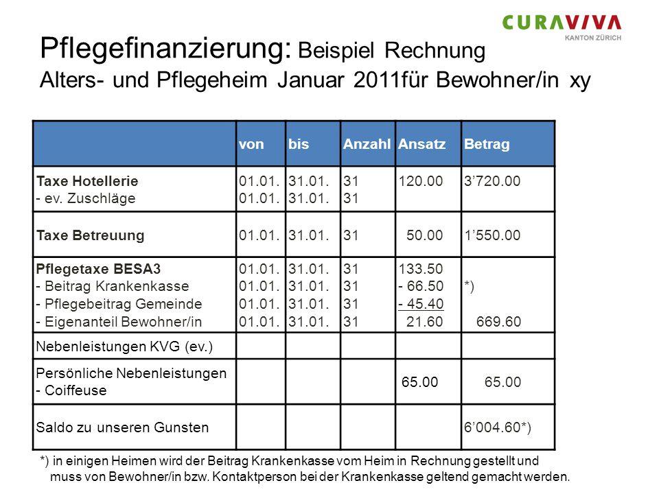 Pflegefinanzierung: Beispiel Rechnung Alters- und Pflegeheim Januar 2011für Bewohner/in xy vonbisAnzahlAnsatzBetrag Taxe Hotellerie - ev. Zuschläge 01