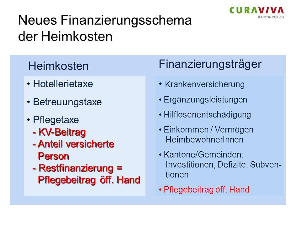 Neues Finanzierungsschema der Heimkosten Heimkosten Hotellerietaxe Betreuungstaxe - KV-Beitrag - Anteil versicherte Person - Restfinanzierung = Pflege