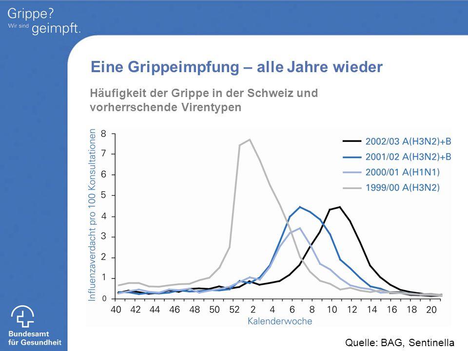 Eine Grippeimpfung – alle Jahre wieder Häufigkeit der Grippe in der Schweiz und vorherrschende Virentypen Quelle: BAG, Sentinella