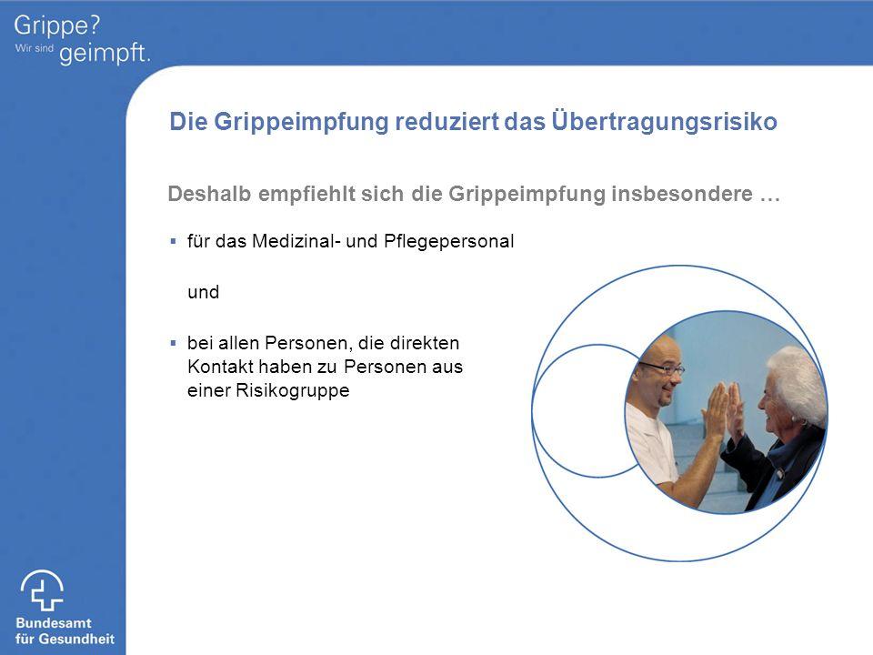Die Grippeimpfung reduziert das Übertragungsrisiko für das Medizinal- und Pflegepersonal und bei allen Personen, die direkten Kontakt haben zu Persone