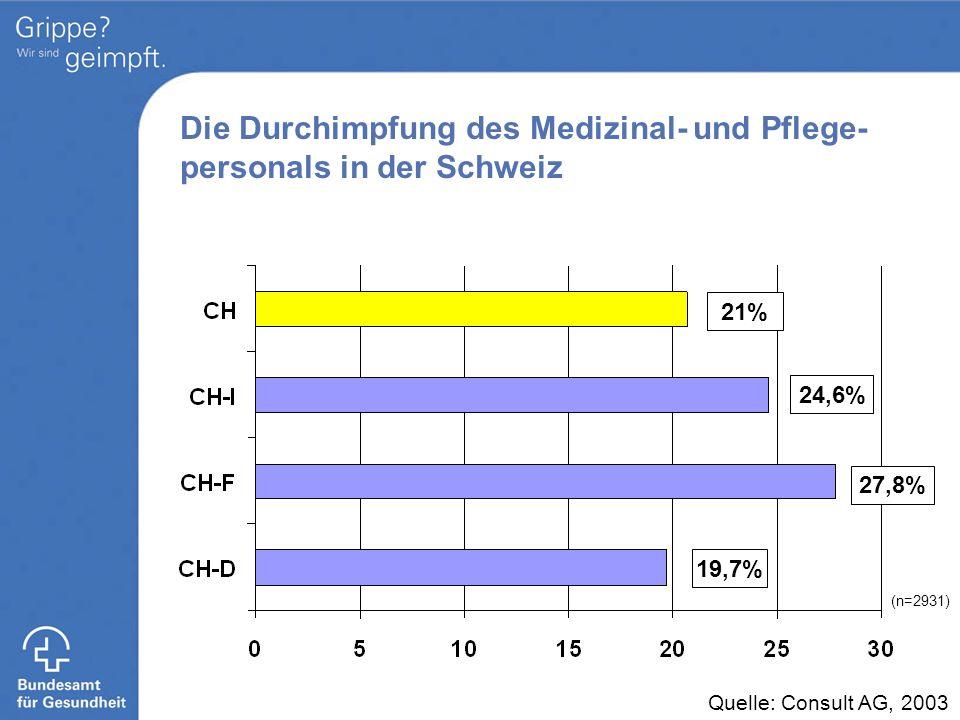 21% 24,6% 27,8% 19,7% (n=2931) Quelle: Consult AG, 2003 Die Durchimpfung des Medizinal- und Pflege- personals in der Schweiz