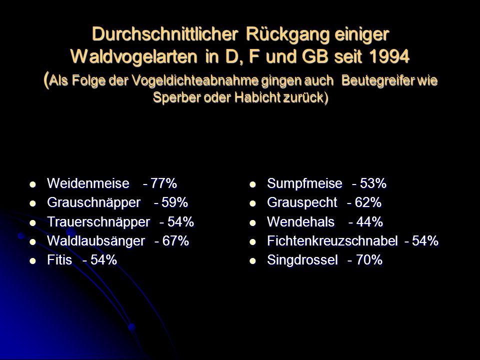 Durchschnittlicher Rückgang einiger Waldvogelarten in D, F und GB seit 1994 ( Als Folge der Vogeldichteabnahme gingen auch Beutegreifer wie Sperber od