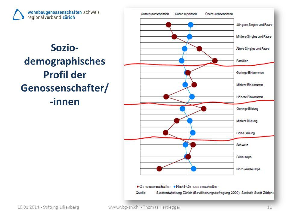 10.01.2014 - Stiftung Lilienbergwww.wbg-zh.ch - Thomas Hardegger11 Sozio- demographisches Profil der Genossenschafter/ -innen