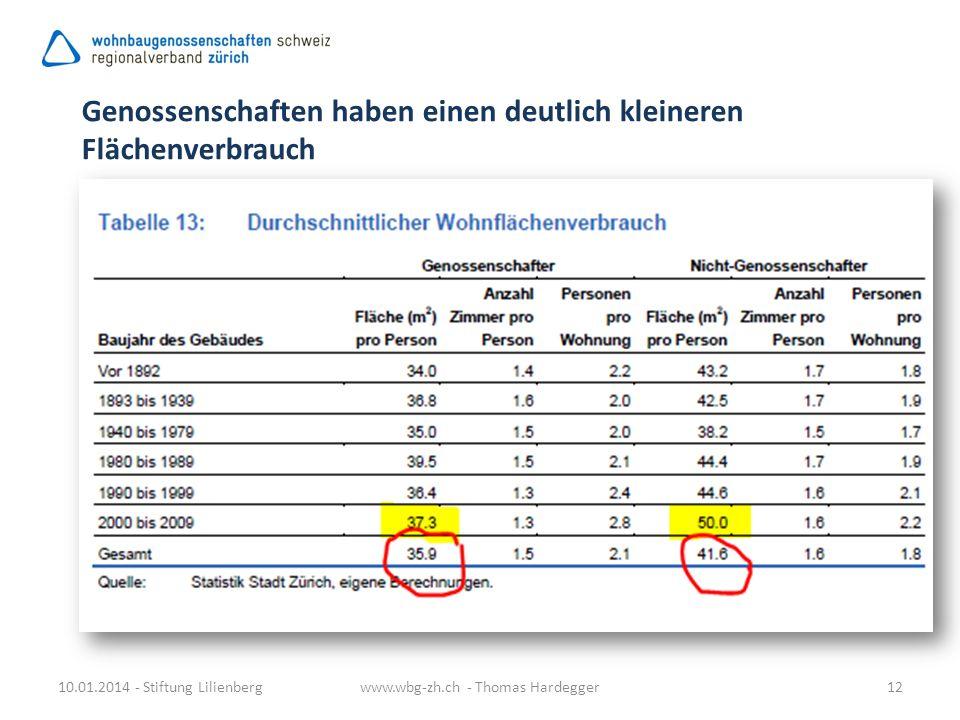 10.01.2014 - Stiftung Lilienbergwww.wbg-zh.ch - Thomas Hardegger12 Genossenschaften haben einen deutlich kleineren Flächenverbrauch