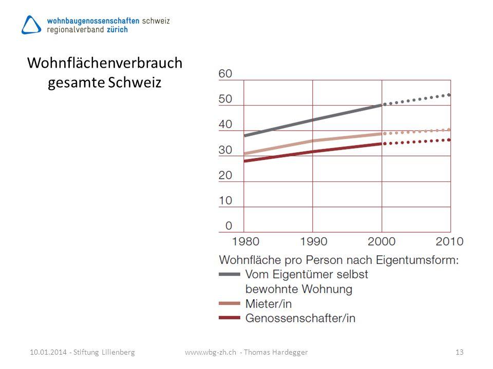 Wohnflächenverbrauch gesamte Schweiz 10.01.2014 - Stiftung Lilienberg13www.wbg-zh.ch - Thomas Hardegger