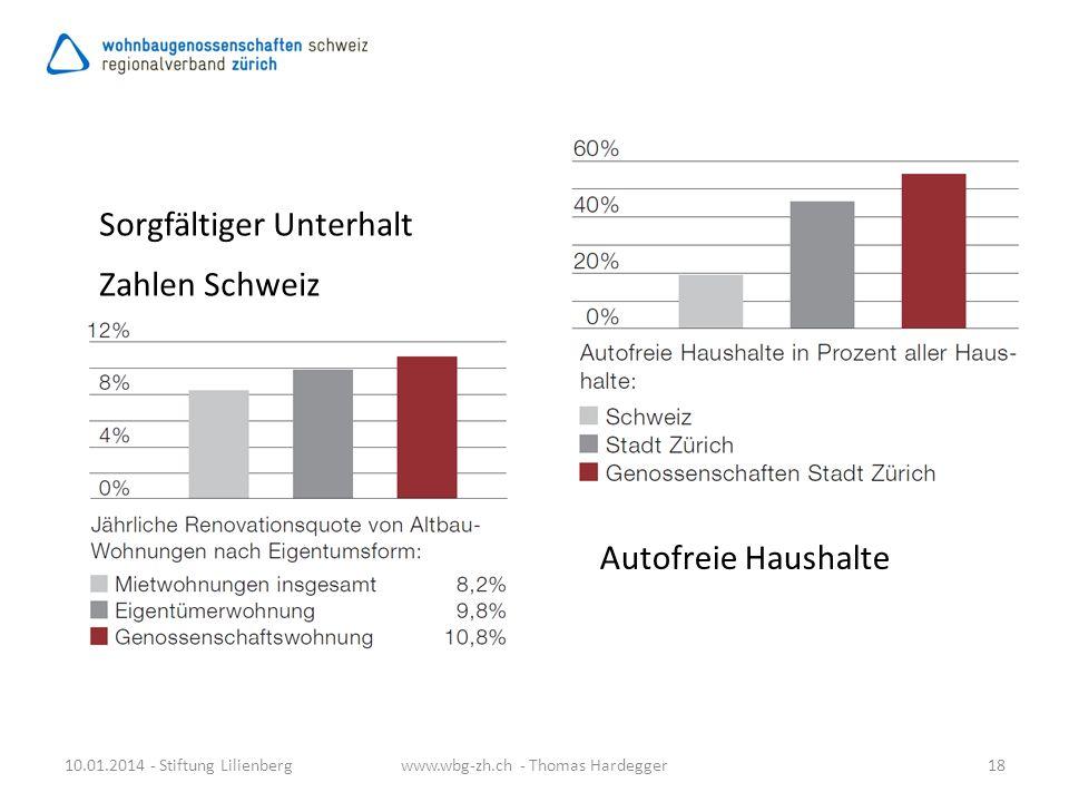 Sorgfältiger Unterhalt Zahlen Schweiz 10.01.2014 - Stiftung Lilienberg18www.wbg-zh.ch - Thomas Hardegger Autofreie Haushalte