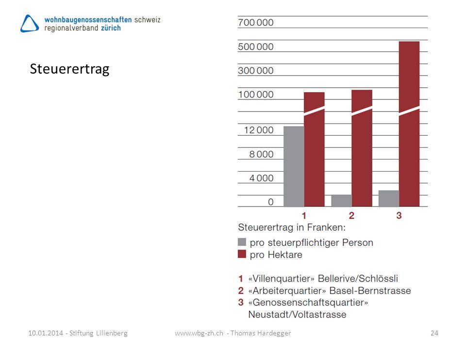 Steuerertrag 10.01.2014 - Stiftung Lilienberg24www.wbg-zh.ch - Thomas Hardegger