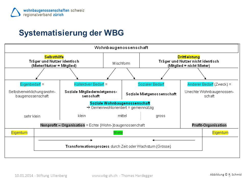 Abbildung © P. Schmid Systematisierung der WBG 10.01.2014 - Stiftung Lilienbergwww.wbg-zh.ch - Thomas Hardegger3