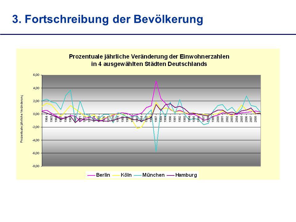 3. Fortschreibung der Bevölkerung