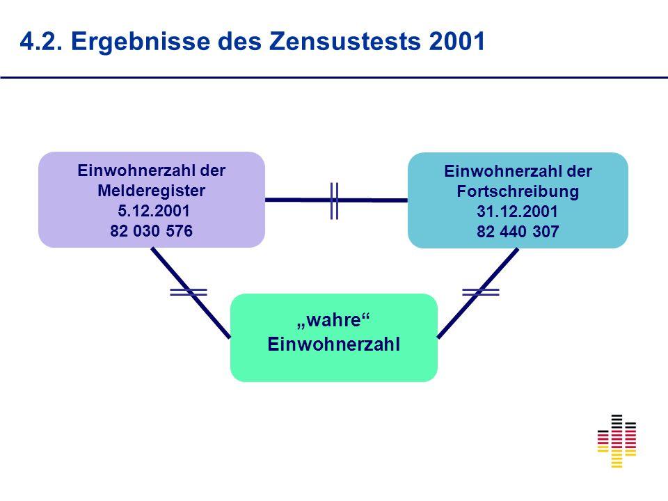 Einwohnerzahl der Melderegister 5.12.2001 82 030 576 Einwohnerzahl der Fortschreibung 31.12.2001 82 440 307 wahre Einwohnerzahl 4.2.