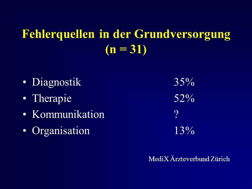 Fehlerquellen in der Grundversorgung (n = 31) Diagnostik35% Therapie52% Kommunikation.