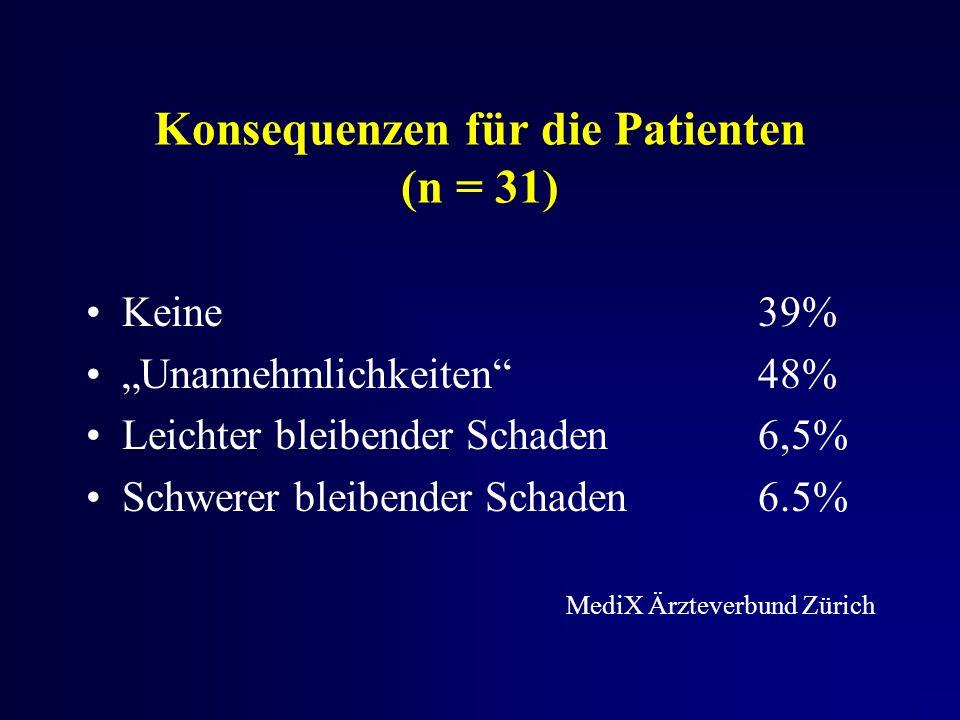 Konsequenzen für die Patienten (n = 31) Keine39% Unannehmlichkeiten48% Leichter bleibender Schaden6,5% Schwerer bleibender Schaden6.5% MediX Ärzteverbund Zürich
