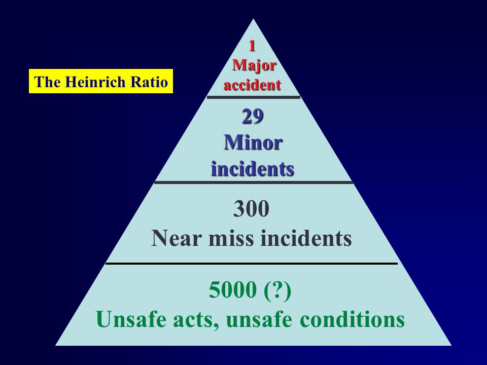 1 Major accident Major accident 29 Minor incidents 300 Near miss incidents The Heinrich Ratio 5000 (?) Unsafe acts, unsafe conditions