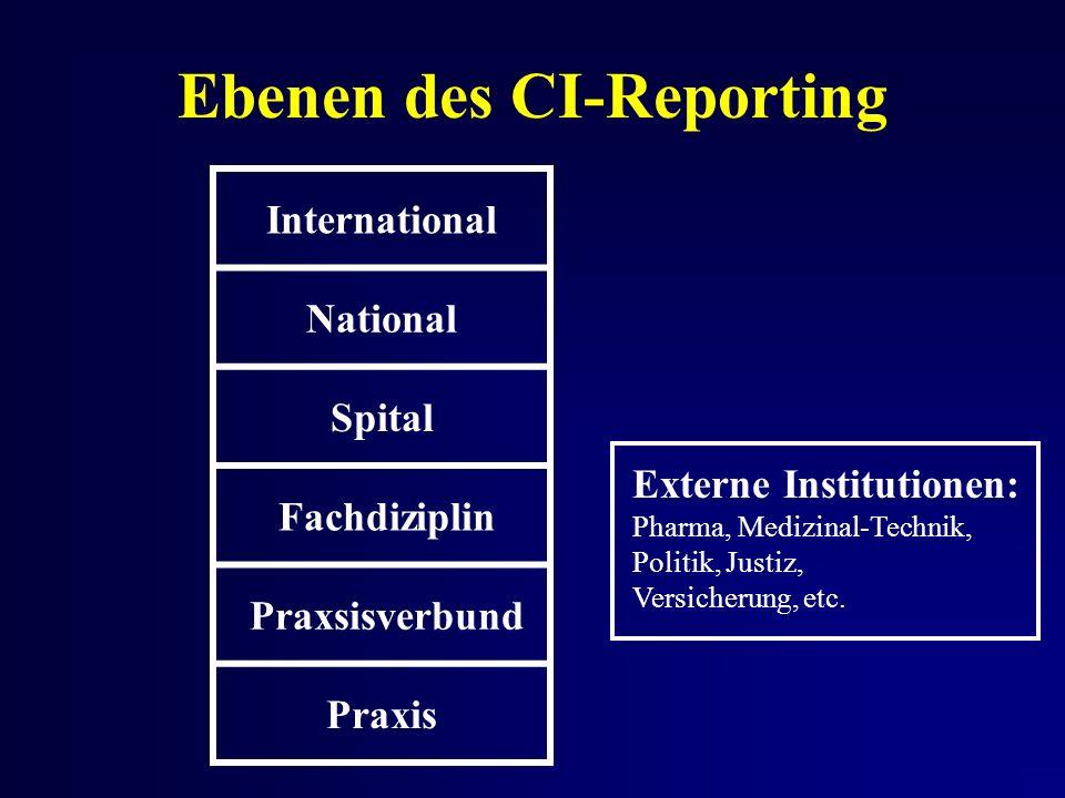 Ebenen des CI-Reporting International National Spital Fachdiziplin Praxsisverbund Praxis Externe Institutionen: Pharma, Medizinal-Technik, Politik, Justiz, Versicherung, etc.