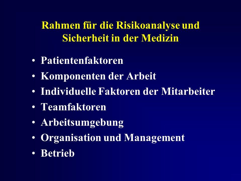 Rahmen für die Risikoanalyse und Sicherheit in der Medizin Patientenfaktoren Komponenten der Arbeit Individuelle Faktoren der Mitarbeiter Teamfaktoren Arbeitsumgebung Organisation und Management Betrieb