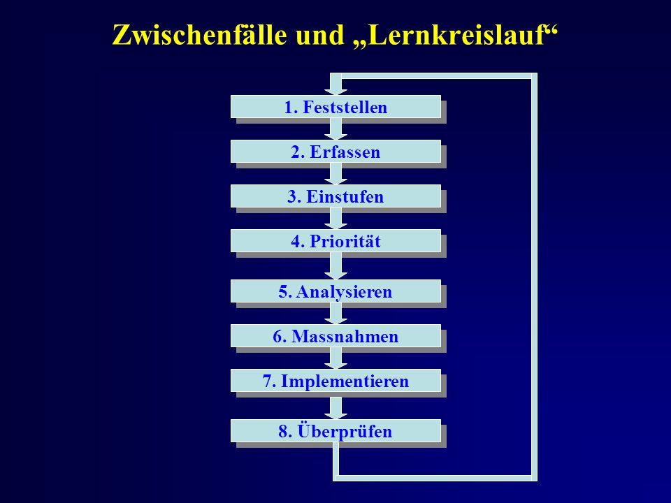 Zwischenfälle und Lernkreislauf 1. Feststellen 2.