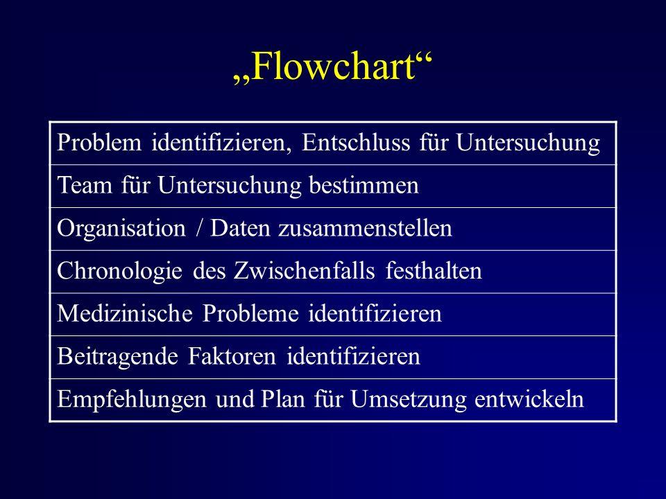 Flowchart Problem identifizieren, Entschluss für Untersuchung Team für Untersuchung bestimmen Organisation / Daten zusammenstellen Chronologie des Zwischenfalls festhalten Medizinische Probleme identifizieren Beitragende Faktoren identifizieren Empfehlungen und Plan für Umsetzung entwickeln