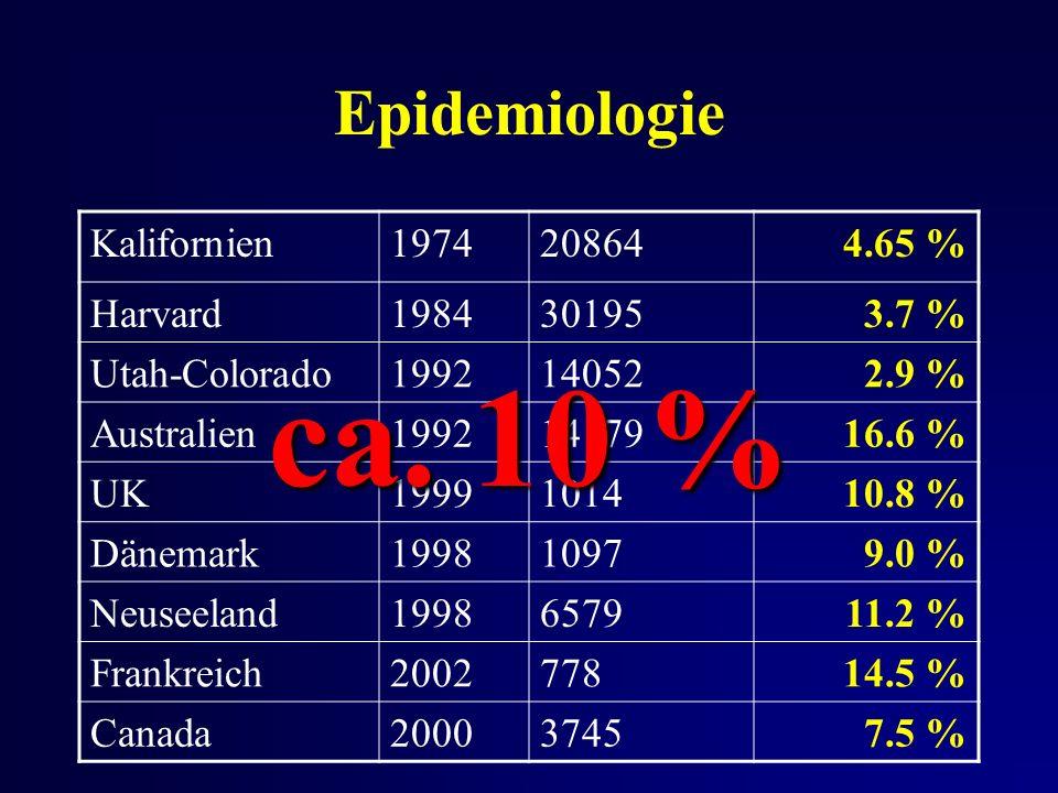 Epidemiologie Kalifornien1974208644.65 % Harvard1984301953.7 % Utah-Colorado1992140522.9 % Australien19921417916.6 % UK1999101410.8 % Dänemark199810979.0 % Neuseeland1998657911.2 % Frankreich200277814.5 % Canada200037457.5 % ca.