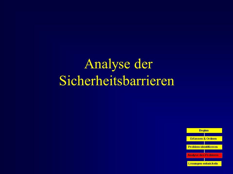 Analyse der Sicherheitsbarrieren