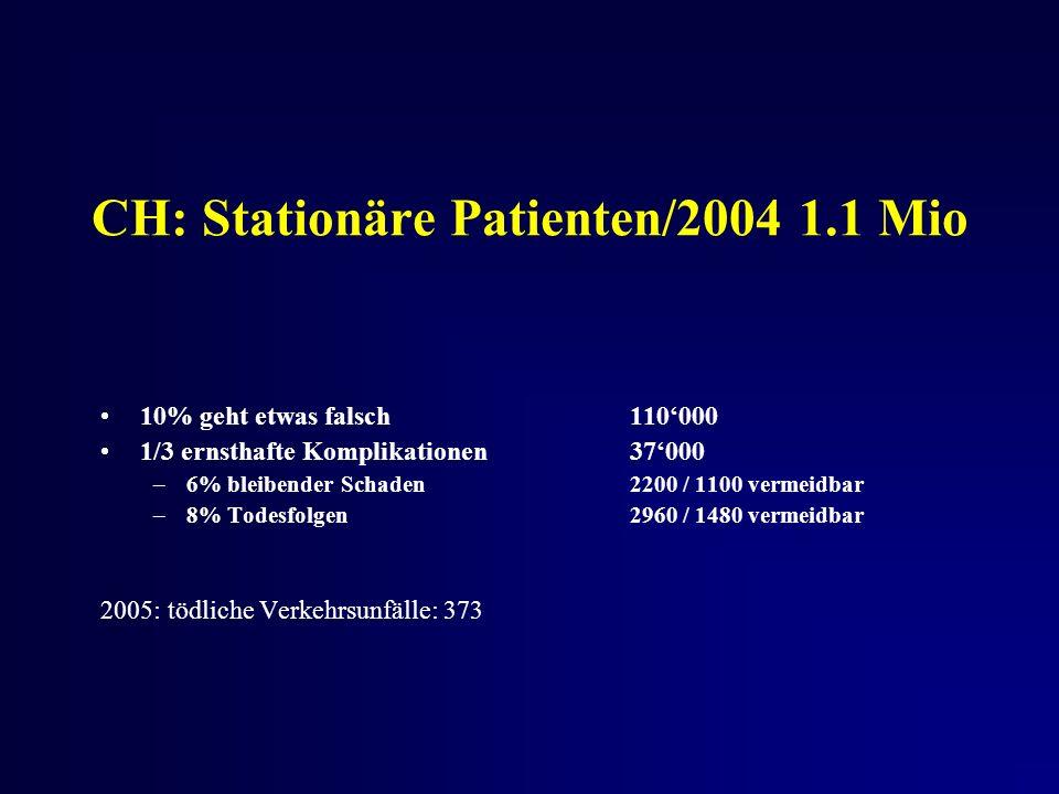 CH: Stationäre Patienten/2004 1.1 Mio 10% geht etwas falsch110000 1/3 ernsthafte Komplikationen37000 –6% bleibender Schaden2200 / 1100 vermeidbar –8% Todesfolgen2960 / 1480 vermeidbar 2005: tödliche Verkehrsunfälle: 373