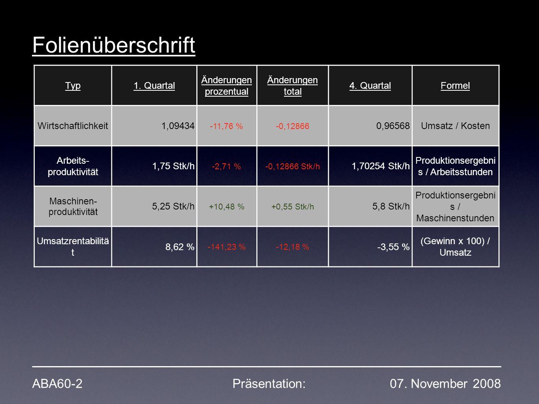 Typ1. Quartal Änderungen prozentual Änderungen total 4. QuartalFormel Wirtschaftlichkeit1,09434 -11,76 %-0,12866 0,96568Umsatz / Kosten Arbeits- produ