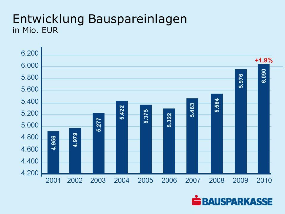 Entwicklung Bauspareinlagen in Mio. EUR 6.200 6.000 5.800 5.600 5.400 5.200 5.000 4.800 4.600 4.400 4.200 4.956 4.979 5.277 5.422 5.375 5.322 5.463 5.