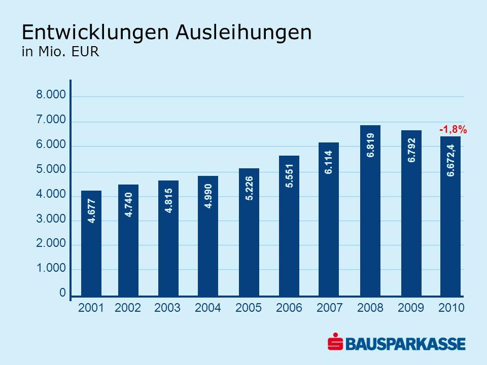 Entwicklungen Ausleihungen in Mio. EUR 8.000 7.000 6.000 5.000 4.000 3.000 2.000 1.000 0 4.677 4.740 4.815 4.990 5.226 5.551 6.114 6.819 6.792 6.672,4