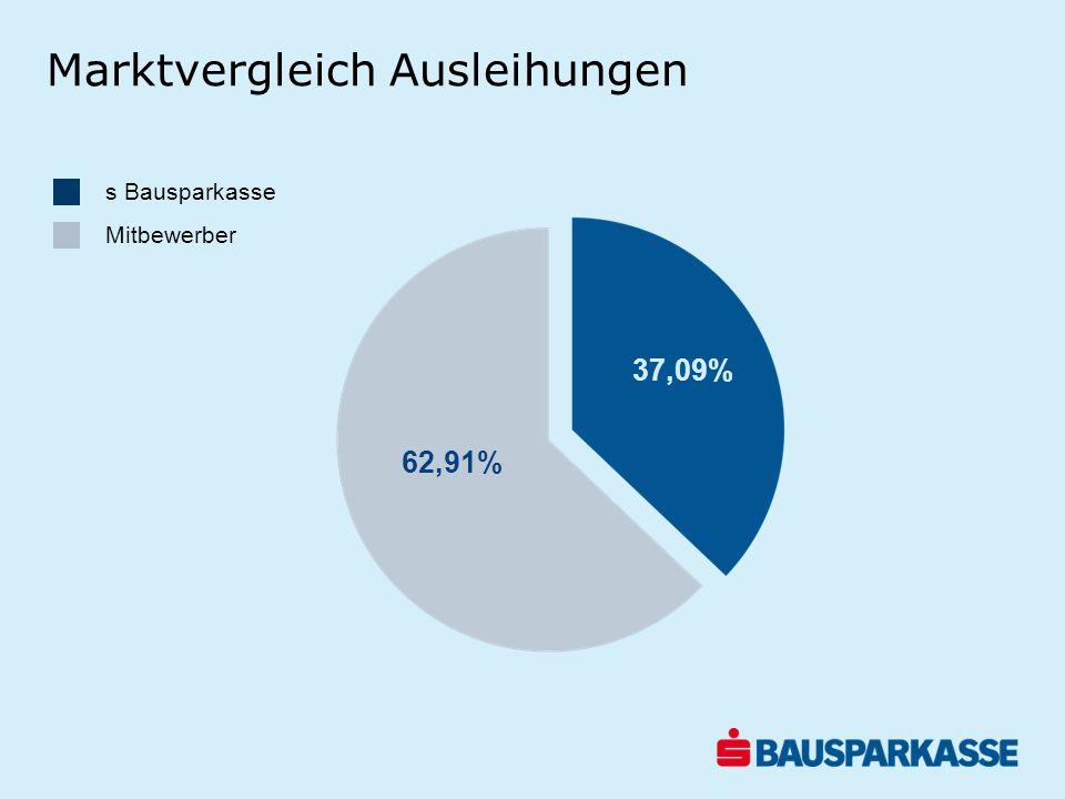 s Bausparkasse Mitbewerber 37,09% 62,91% Marktvergleich Ausleihungen