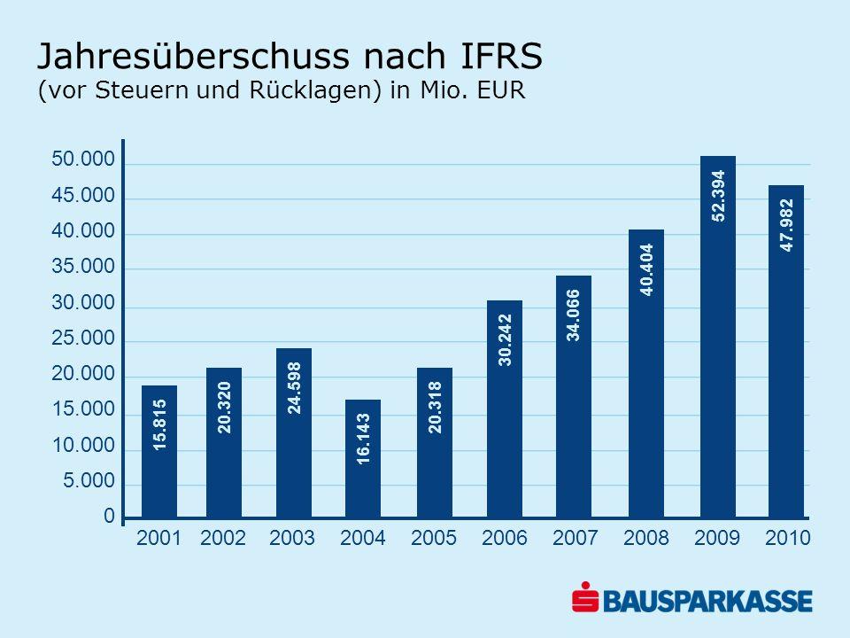 Jahresüberschuss nach IFRS (vor Steuern und Rücklagen) in Mio. EUR 50.000 45.000 40.000 35.000 30.000 25.000 20.000 15.000 10.000 5.000 0 15.815 20.32