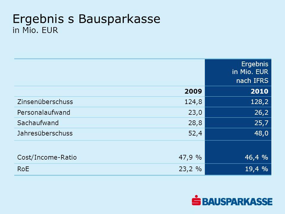 Ergebnis s Bausparkasse in Mio. EUR Ergebnis in Mio. EUR nach IFRS 20092010 Zinsenüberschuss124,8128,2 Personalaufwand23,026,2 Sachaufwand28,825,7 Jah