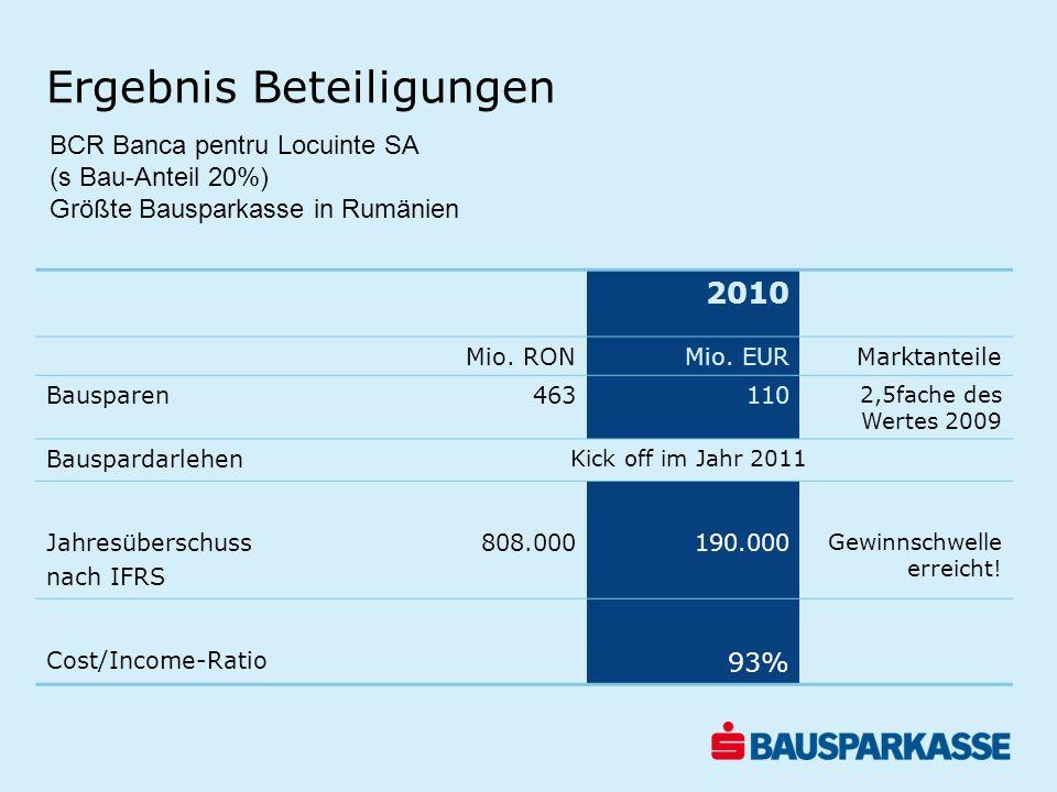 Ergebnis Beteiligungen 2010 Mio. RONMio. EURMarktanteile Bausparen463110 2,5fache des Wertes 2009 Bauspardarlehen Kick off im Jahr 2011 Jahresüberschu