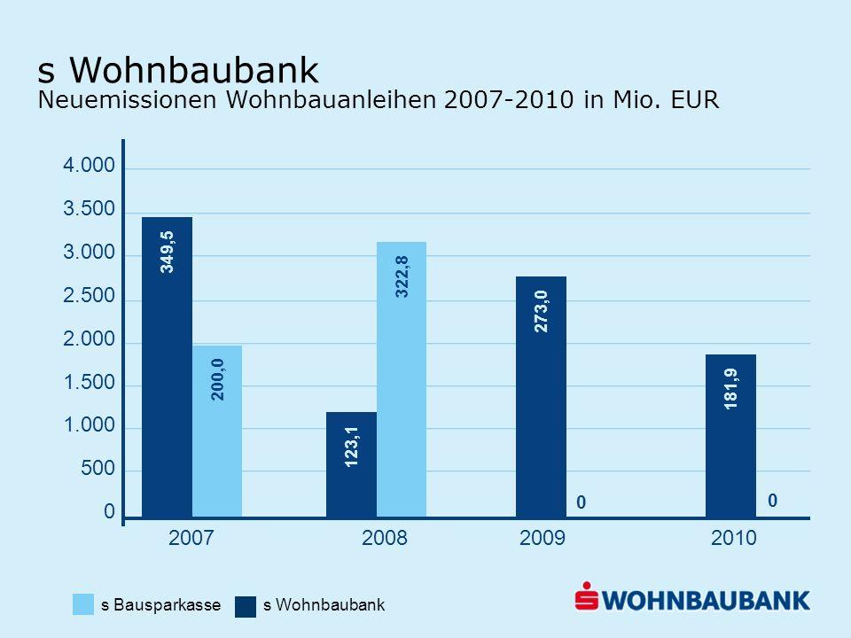 s Wohnbaubank Neuemissionen Wohnbauanleihen 2007-2010 in Mio. EUR in Mio. Euro 4.000 3.500 3.000 2.500 2.000 1.500 1.000 500 0 349,5 200,0 123,1 322,8