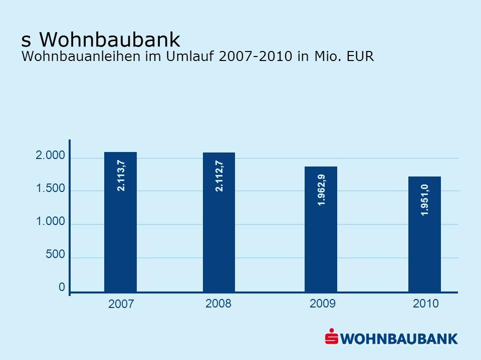 s Wohnbaubank Wohnbauanleihen im Umlauf 2007-2010 in Mio. EUR 2.000 1.500 1.000 500 0 2.113,7 2.112,7 1.962,9 1.951,0 2007 200820092010