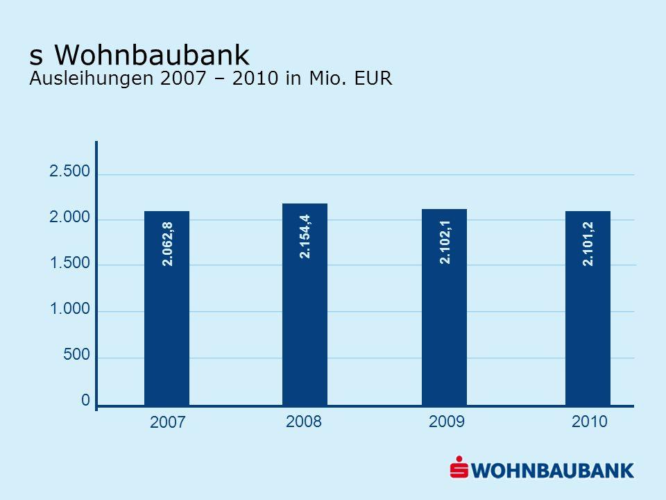 s Wohnbaubank Ausleihungen 2007 – 2010 in Mio. EUR 2.500 2.000 1.500 1.000 500 0 2.062,8 2.154,4 2.102,1 2.101,2 2007 200820092010