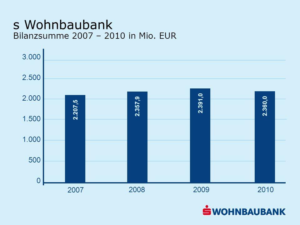 s Wohnbaubank Bilanzsumme 2007 – 2010 in Mio. EUR 3.000 2.500 2.000 1.500 1.000 500 0 2.207,5 2.357,9 2.391,0 2.360,0 2007 200820092010