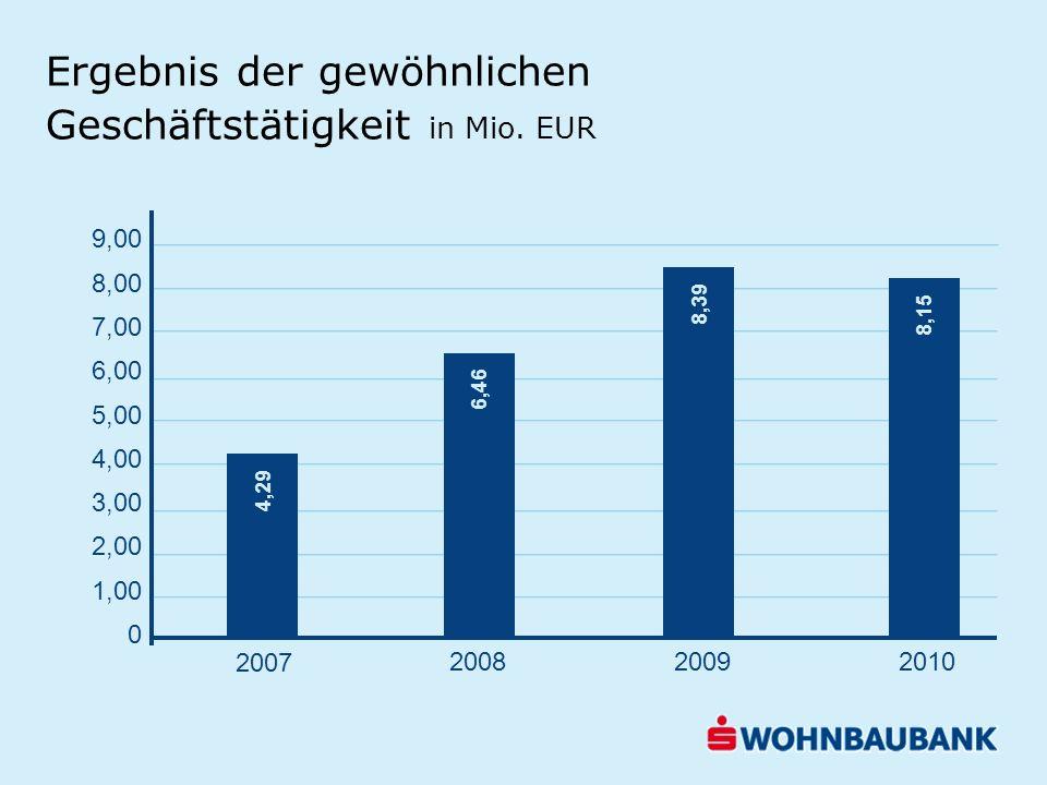Ergebnis der gewöhnlichen Geschäftstätigkeit in Mio. EUR 9,00 8,00 7,00 6,00 5,00 4,00 3,00 2,00 1,00 0 4,29 6,46 8,39 8,15 2007 200820092010